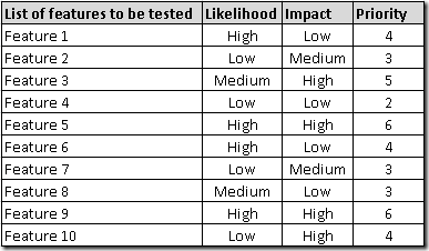 Likelihood +  Impact = Priority of items to be tested.