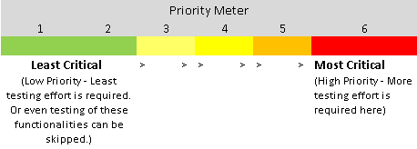 Software Risk Analysis - Priority Meter
