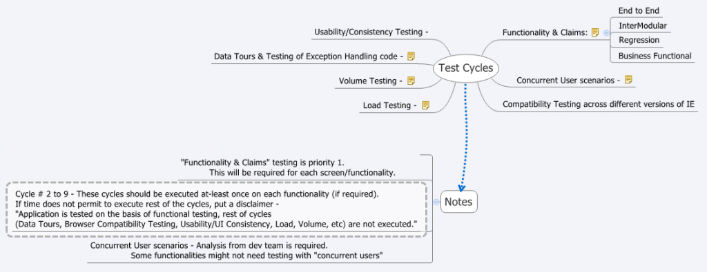 Strategy for Test Execution Cycles
